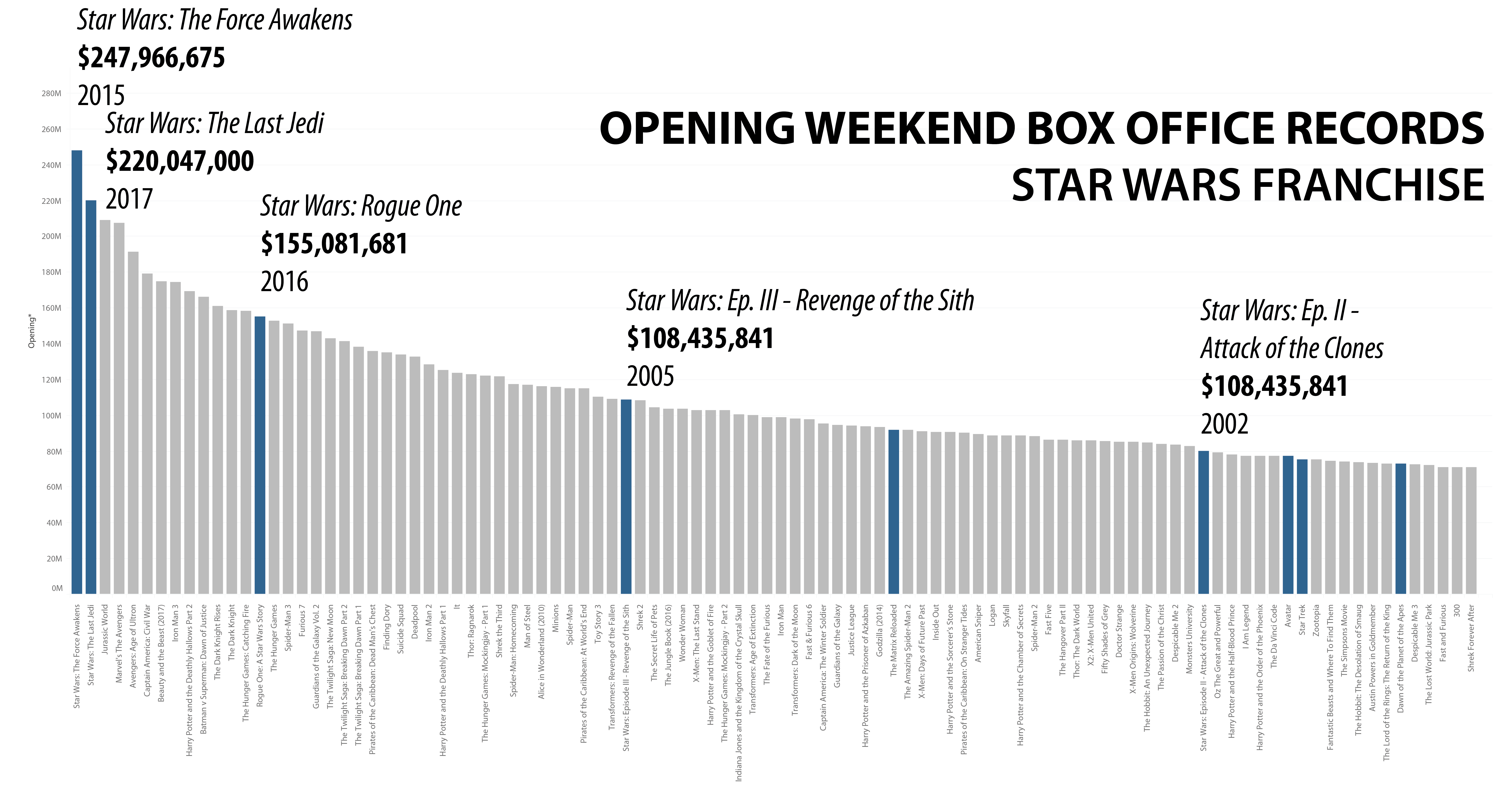 Star Wars Chart.png