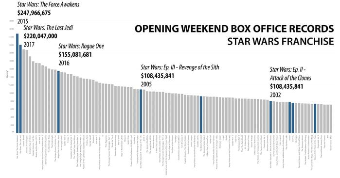 Star Wars Chart.png