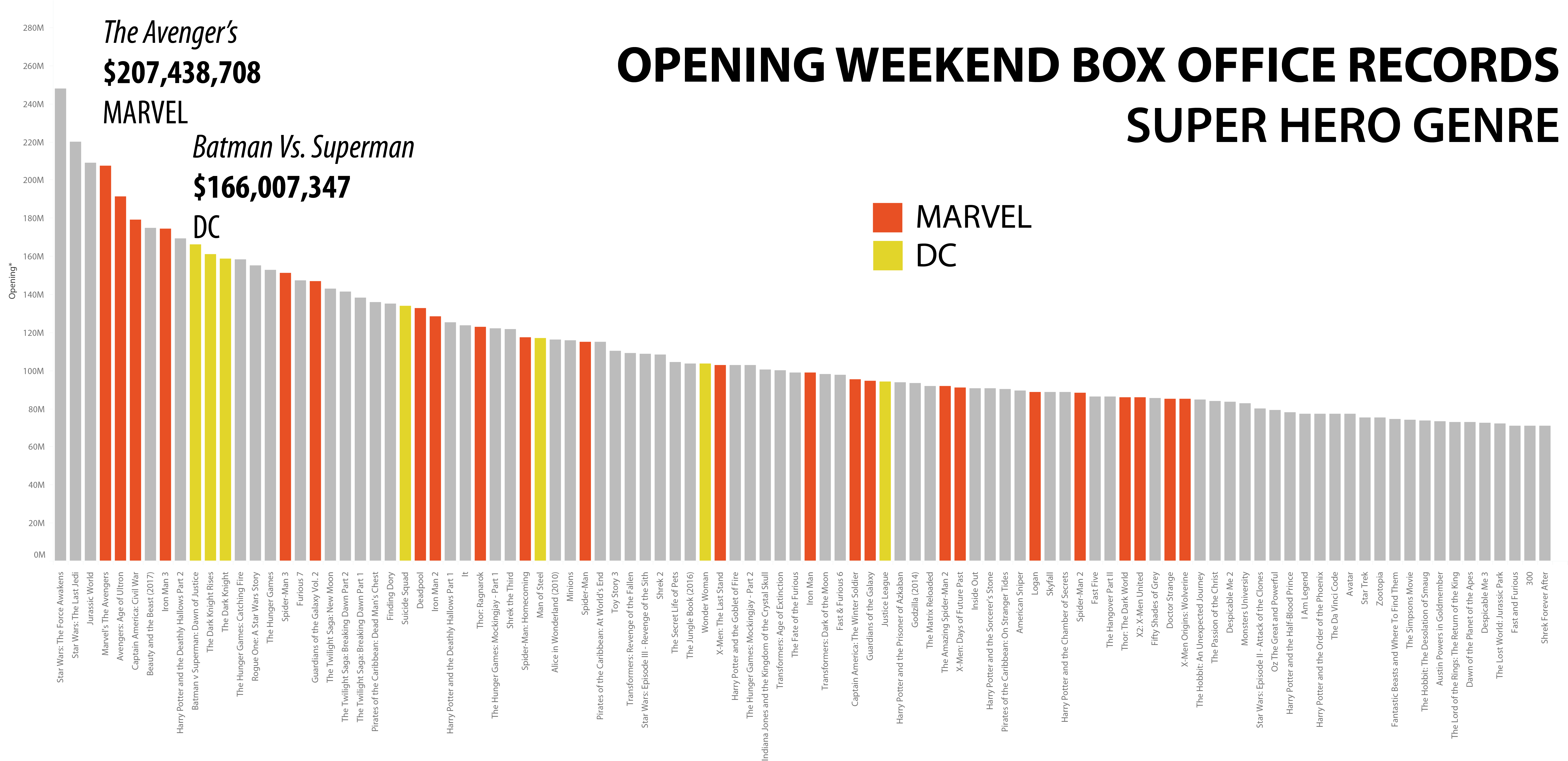 Super Hero Chart.png